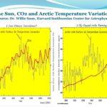 Solen, CO2 och arktiska temperaturvariationer