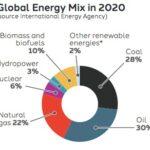 Global energimix, 2020