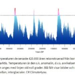 Den globala temperaturen de senaste 420.000 åren